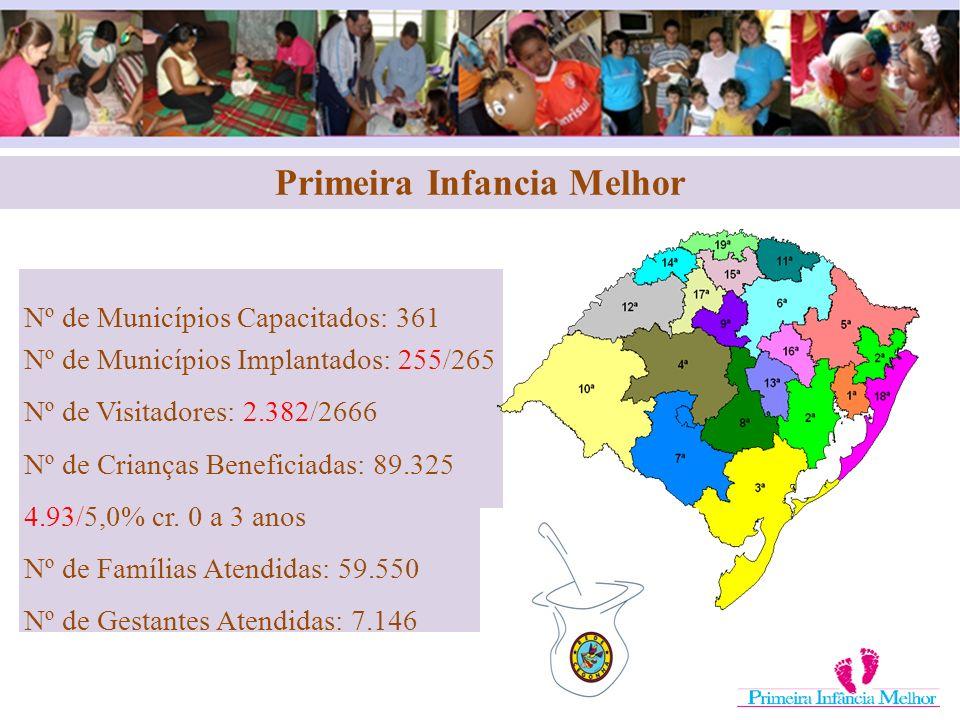 Nº de Municípios Capacitados: 361 Nº de Municípios Implantados: 255/265 Nº de Visitadores: 2.382/2666 Nº de Crianças Beneficiadas: 89.325 4.93/5,0% cr
