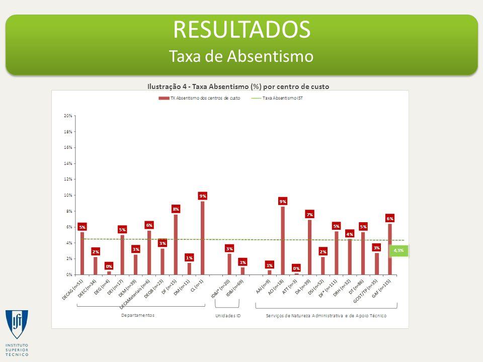 RESULTADOS Taxa de Absentismo Ilustração 4 - Taxa Absentismo (%) por centro de custo