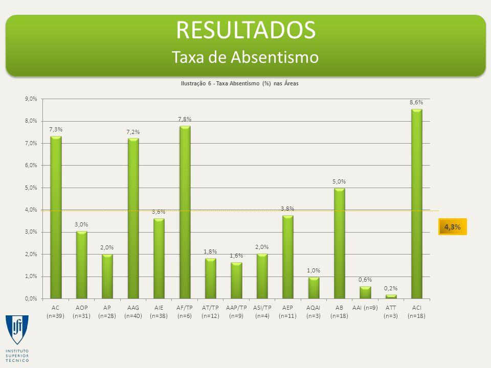 RESULTADOS Taxa de Absentismo 4,3% Ilustração 6 - Taxa Absentismo (%) nas Áreas