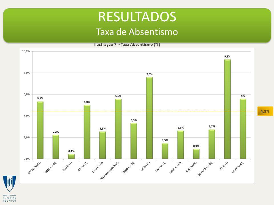 RESULTADOS Taxa de Absentismo Ilustração 7 - Taxa Absentismo (%) 4,3%