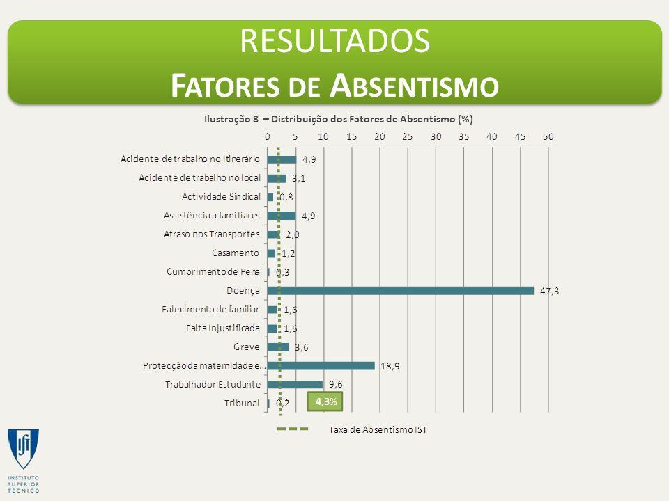 RESULTADOS F ATORES DE A BSENTISMO Ilustração 8 – Distribuição dos Fatores de Absentismo (%)