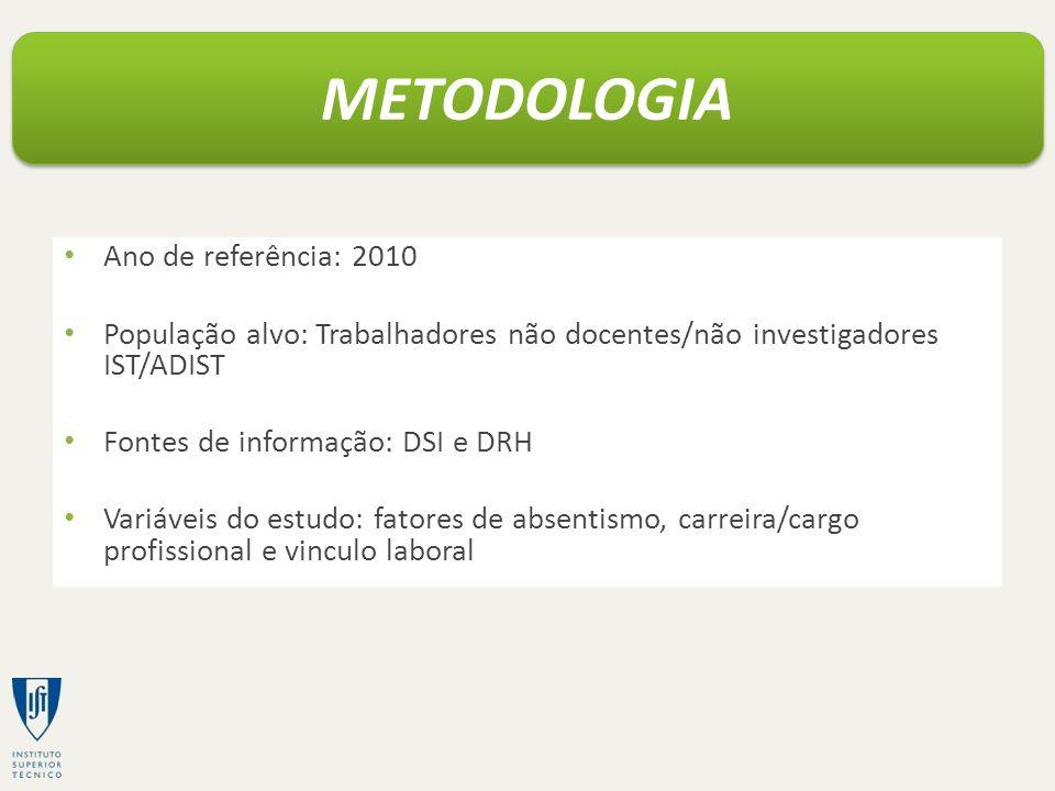 Ano de referência: 2010 População alvo: Trabalhadores não docentes/não investigadores IST/ADIST Fontes de informação: DSI e DRH Variáveis do estudo: f