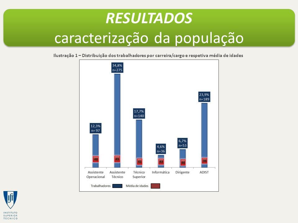 RESULTADOS caracterização da população Ilustração 1 – Distribuição dos trabalhadores por carreira/cargo e respetiva média de idades