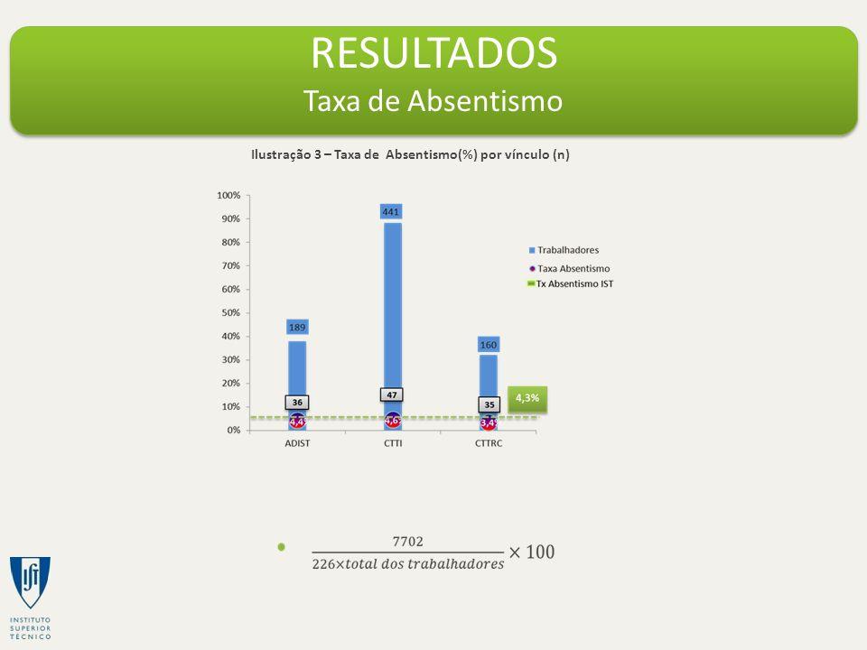 RESULTADOS Taxa de Absentismo Ilustração 3 – Taxa de Absentismo(%) por vínculo (n)