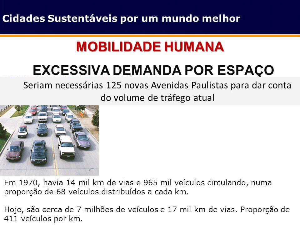 EXCESSIVA DEMANDA POR ESPAÇO MOBILIDADE HUMANA Em 1970, havia 14 mil km de vias e 965 mil veículos circulando, numa proporção de 68 veículos distribuí