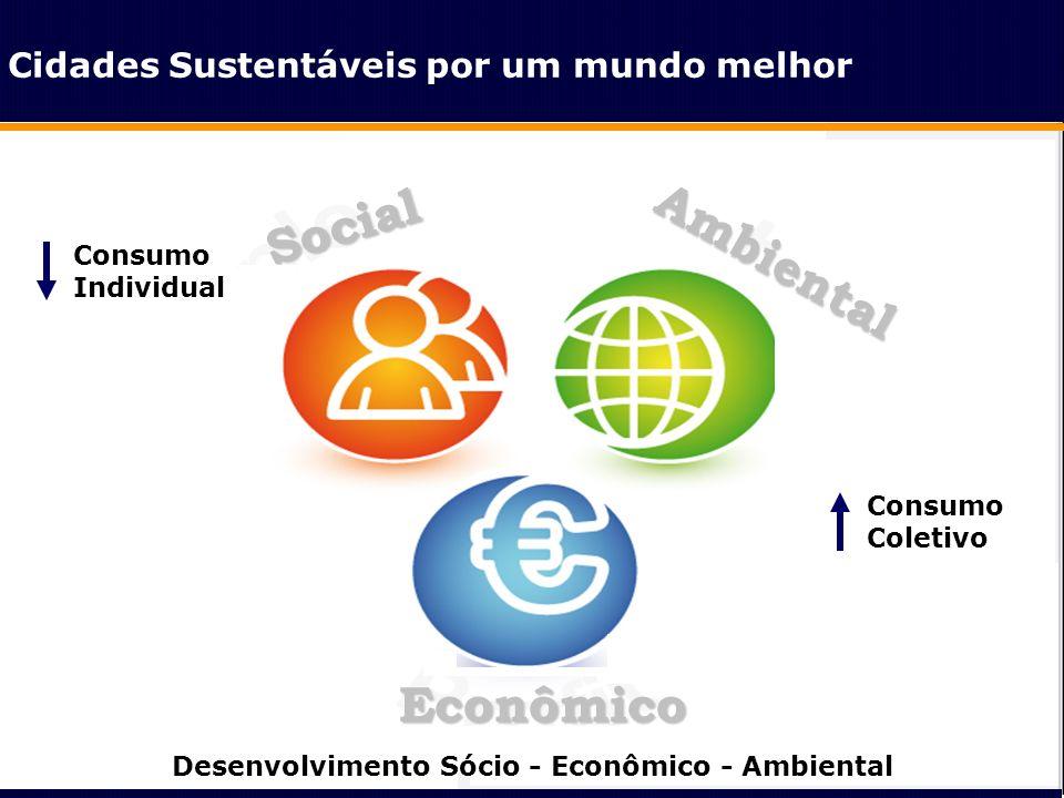 Social Ambiental Econômico Consumo Individual Consumo Coletivo Desenvolvimento Sócio - Econômico - Ambiental Cidades Sustentáveis por um mundo melhor