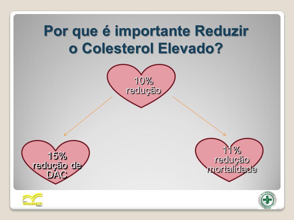 Por que é importante Reduzir o Colesterol Elevado? 10%redução10%redução 15% redução de DAC15% DAC 11%reduçãomortalidade11%reduçãomortalidade
