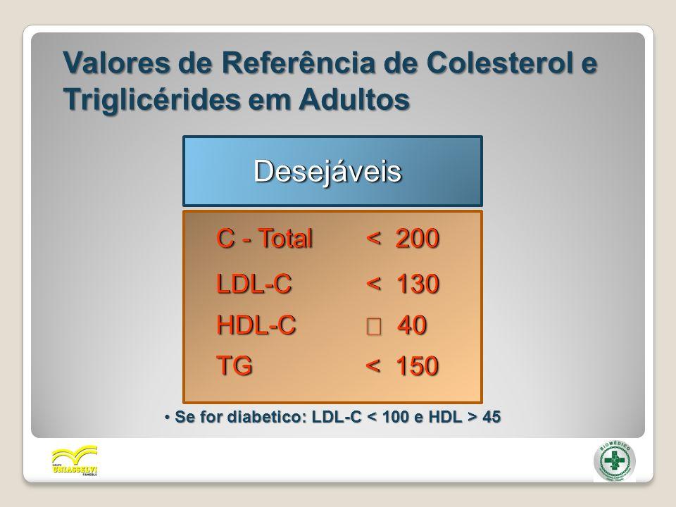 Valores de Referência de Colesterol e Triglicérides em Adultos C - Total < 200 LDL-CLDL-C < 130 HDL-CHDL-C 40 40 TGTG < 150 DesejáveisDesejáveis Se fo