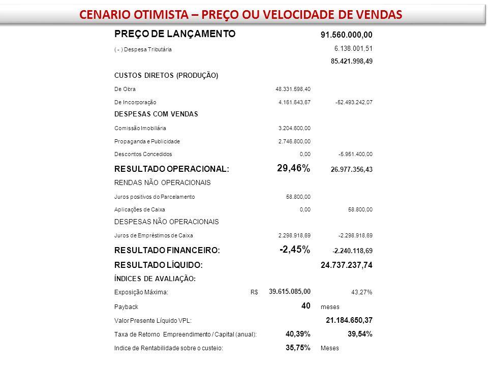 PREÇO DE LANÇAMENTO 91.560.000,00 ( - ) Despesa Tributária 6.138.001,51 85.421.998,49 CUSTOS DIRETOS (PRODUÇÃO) De Obra 48.331.598,40 De Incorporação
