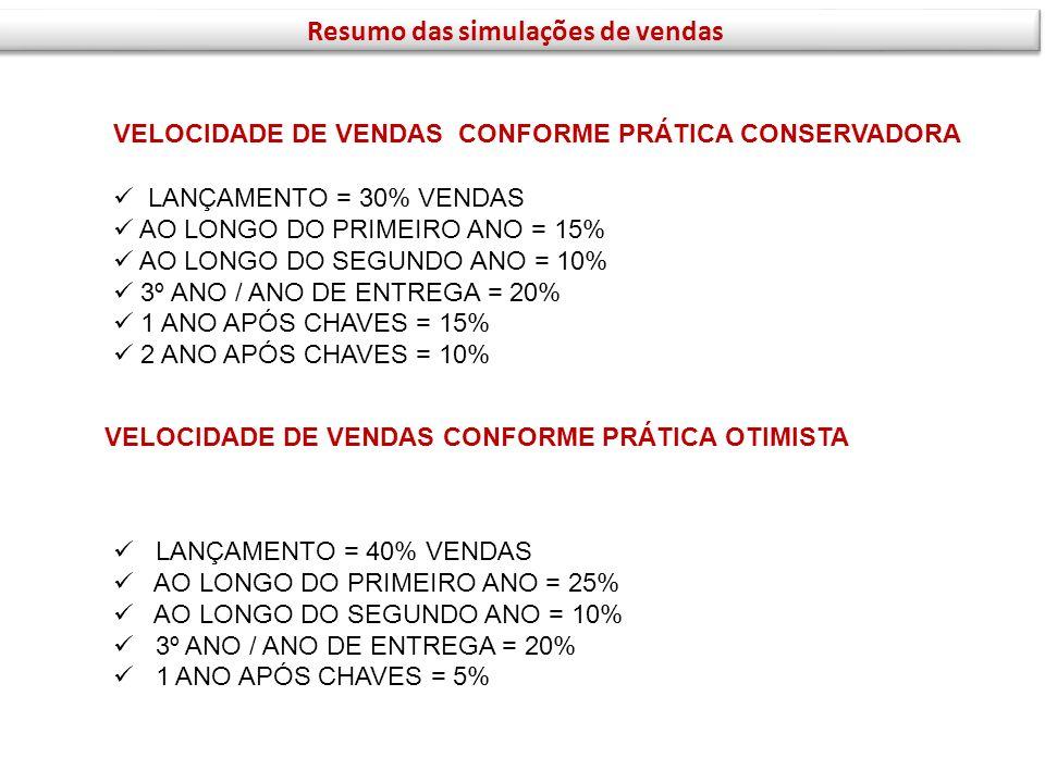 LANÇAMENTO = 30% VENDAS AO LONGO DO PRIMEIRO ANO = 15% AO LONGO DO SEGUNDO ANO = 10% 3º ANO / ANO DE ENTREGA = 20% 1 ANO APÓS CHAVES = 15% 2 ANO APÓS
