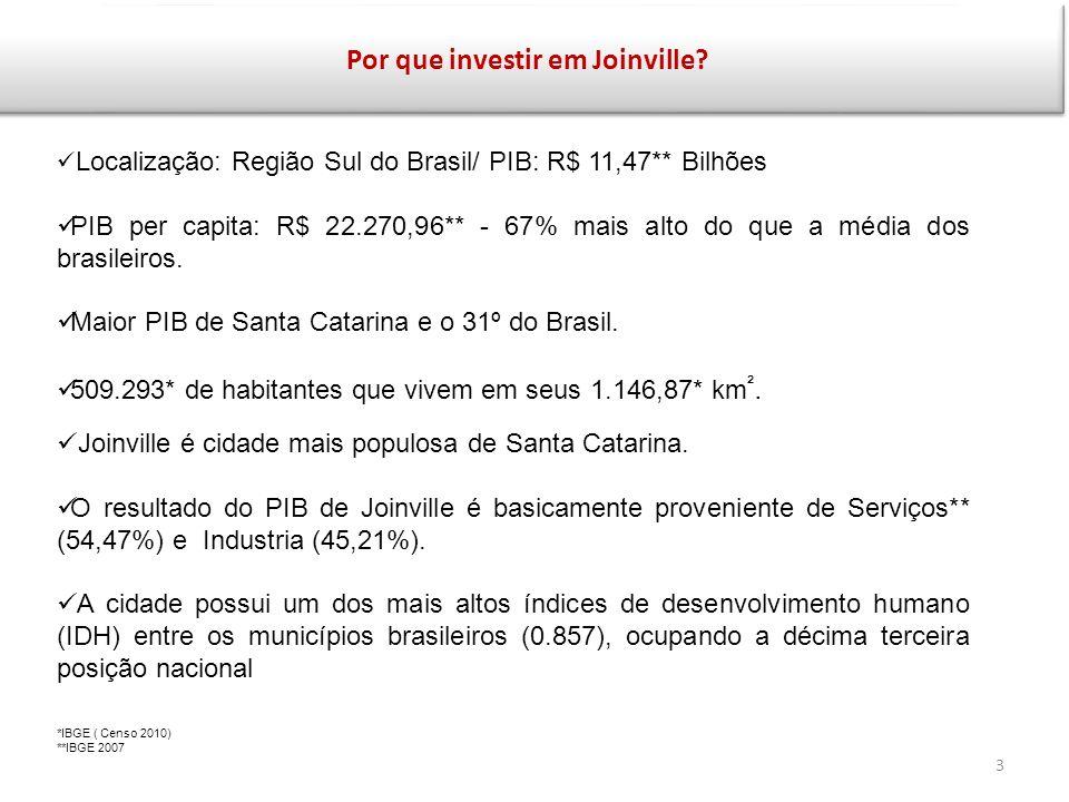Por que investir em Joinville? Localização: Região Sul do Brasil/ PIB: R$ 11,47** Bilhões PIB per capita: R$ 22.270,96** - 67% mais alto do que a médi