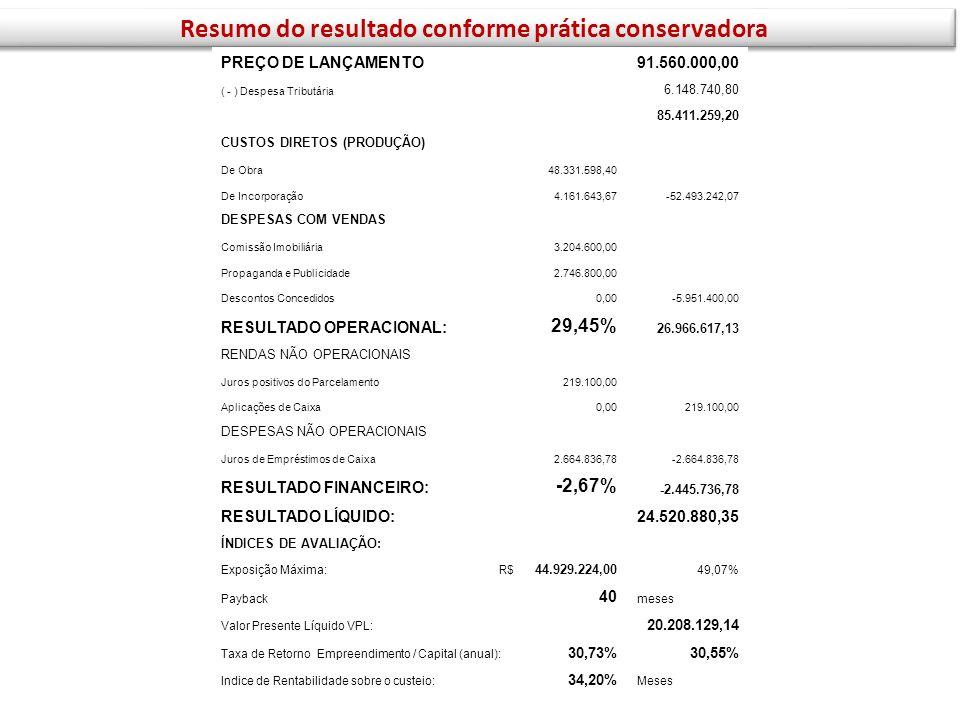 Resumo do resultado conforme prática conservadora PREÇO DE LANÇAMENTO 91.560.000,00 ( - ) Despesa Tributária 6.148.740,80 85.411.259,20 CUSTOS DIRETOS