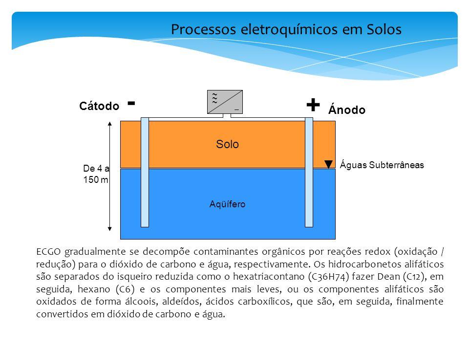 Processos eletroquímicos em Solos Solo Aqüífero ~ ~ ~ + Ánodo Cátodo - Águas Subterrâneas De 4 a 150 m ECGO gradualmente se decompõe contaminantes orgânicos por reações redox (oxidação / redução) para o dióxido de carbono e água, respectivamente.