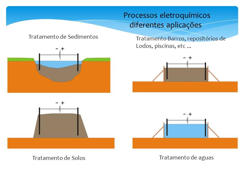 Processos eletroquímicos diferentes aplicações Tratamento de Sedimentos Tratamento de Solos Tratamento de aguas Tratamento Barros, repositórios de Lodos, piscinas, etc...