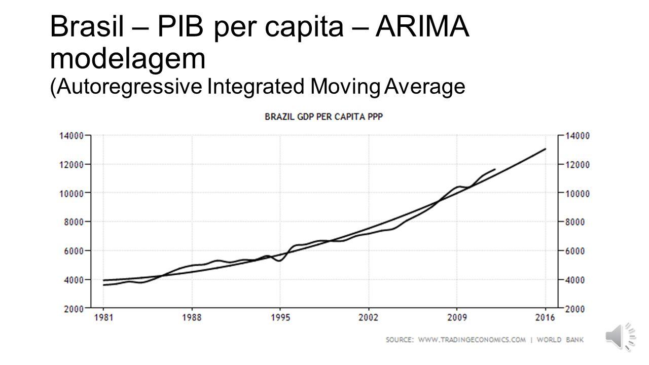 Brasil – PIB per capita – ARIMA modelagem (Autoregressive Integrated Moving Average