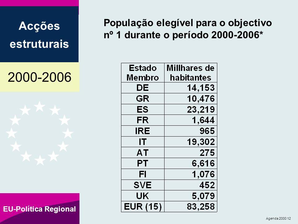 2000-2006 Acções estruturais EU-Política Regional Agenda 2000 12 População elegível para o objectivo nº 1 durante o período 2000-2006*