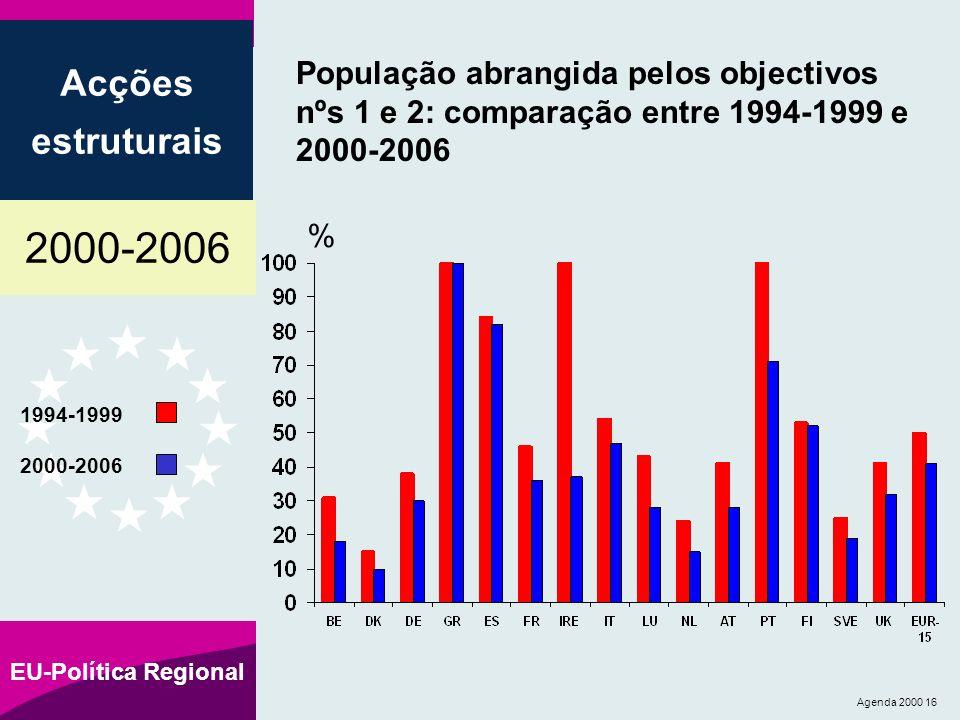 2000-2006 Acções estruturais EU-Política Regional Agenda 2000 16 População abrangida pelos objectivos nºs 1 e 2: comparação entre 1994-1999 e 2000-2006 1994-1999 2000-2006 %