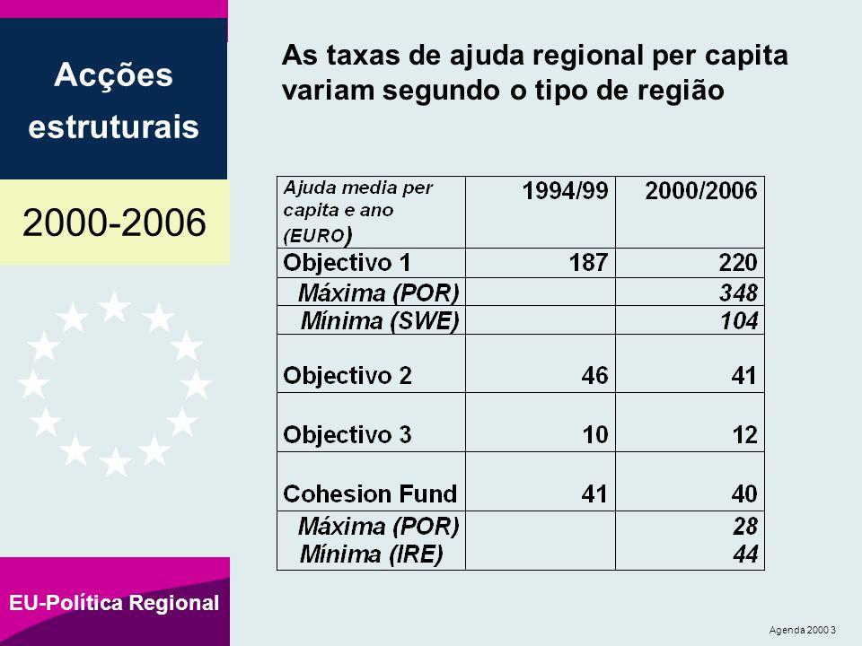 2000-2006 Acções estruturais EU-Política Regional Agenda 2000 14 Comparação em matéria de apoio anual médio, por Estado-Membro, entre os períodos 1994 1999 e 2000 2006 Apoio anual médio em 1994-1999 Apoio anual médio em 2000-2006 Milhões de euros a preços de 1999