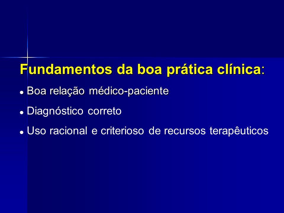 Fundamentos da boa prática clínica: Boa relação médico-paciente Boa relação médico-paciente Diagnóstico correto Uso racional e criterioso de recursos terapêuticos