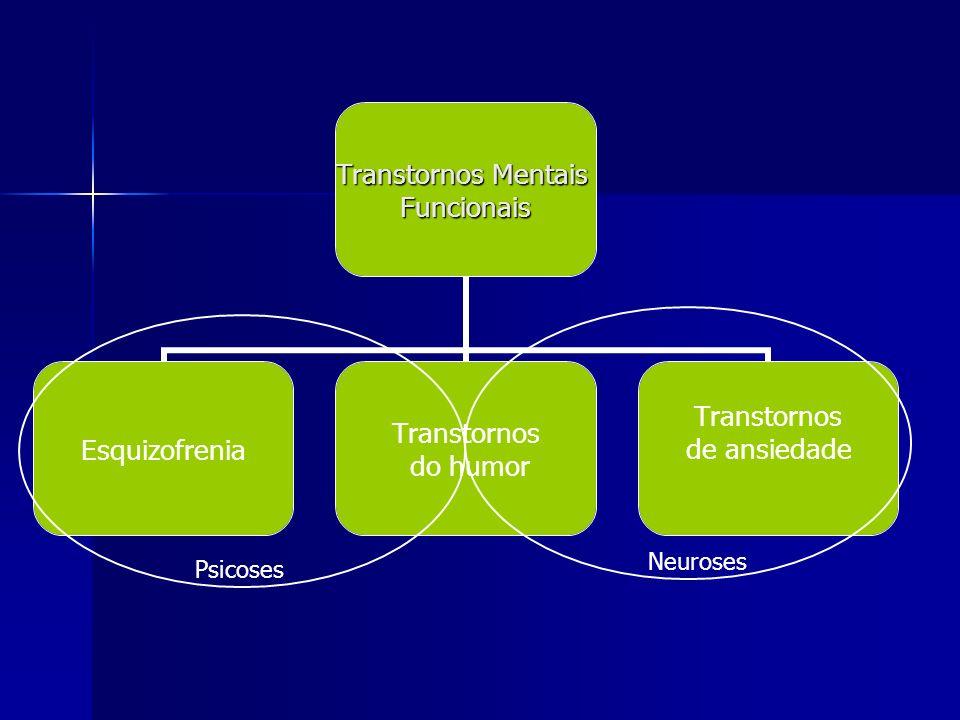 Transtornos Mentais Funcionais Esquizofrenia Transtornos do humor Transtornos de ansiedade PsicosesNeuroses Transtornos de personalidade