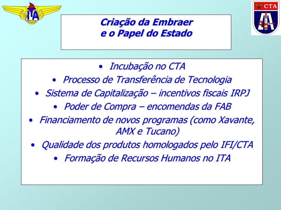 Criação da Embraer e o Papel do Estado Incubação no CTAIncubação no CTA Processo de Transferência de TecnologiaProcesso de Transferência de Tecnologia Sistema de Capitalização – incentivos fiscais IRPJSistema de Capitalização – incentivos fiscais IRPJ Poder de Compra – encomendas da FABPoder de Compra – encomendas da FAB Financiamento de novos programas (como Xavante, AMX e Tucano)Financiamento de novos programas (como Xavante, AMX e Tucano) Qualidade dos produtos homologados pelo IFI/CTAQualidade dos produtos homologados pelo IFI/CTA Formação de Recursos Humanos no ITAFormação de Recursos Humanos no ITA