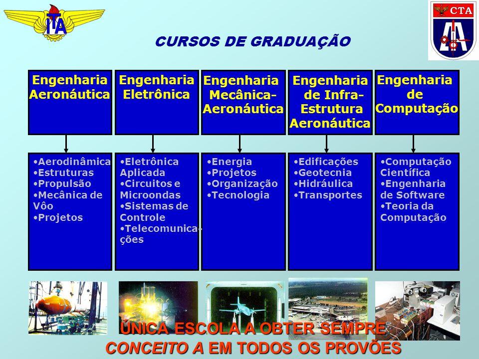 CURSOS DE GRADUAÇÃO Engenharia Aeronáutica Aerodinâmica Estruturas Propulsão Mecânica de Vôo Projetos Engenharia Eletrônica Engenharia de Infra- Estru