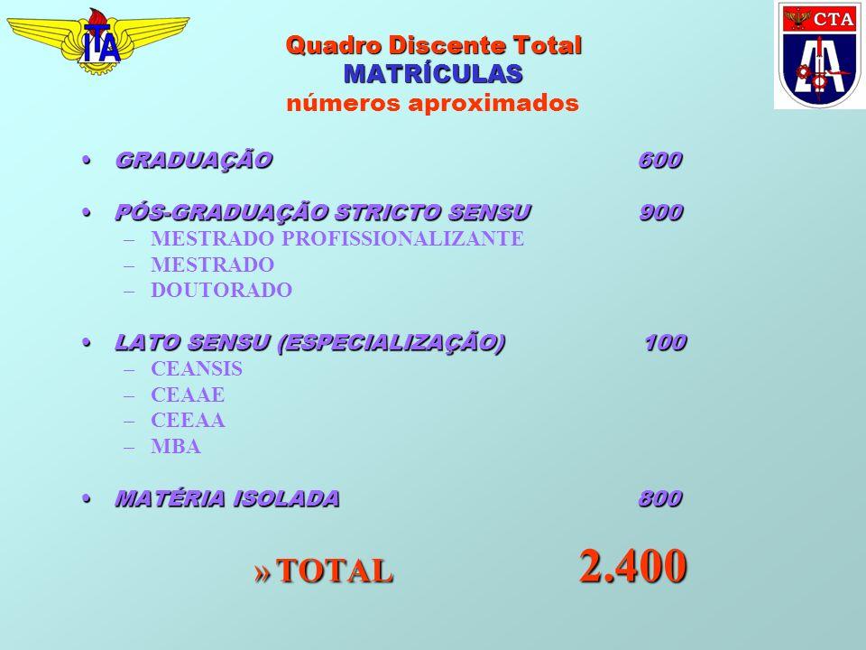 Quadro Discente Total MATRÍCULAS Quadro Discente Total MATRÍCULAS números aproximados GRADUAÇÃO 600GRADUAÇÃO 600 PÓS-GRADUAÇÃO STRICTO SENSU 900PÓS-GRADUAÇÃO STRICTO SENSU 900 –MESTRADO PROFISSIONALIZANTE –MESTRADO –DOUTORADO LATO SENSU (ESPECIALIZAÇÃO) 100LATO SENSU (ESPECIALIZAÇÃO) 100 –CEANSIS –CEAAE –CEEAA –MBA MATÉRIA ISOLADA 800MATÉRIA ISOLADA 800 »TOTAL 2.400