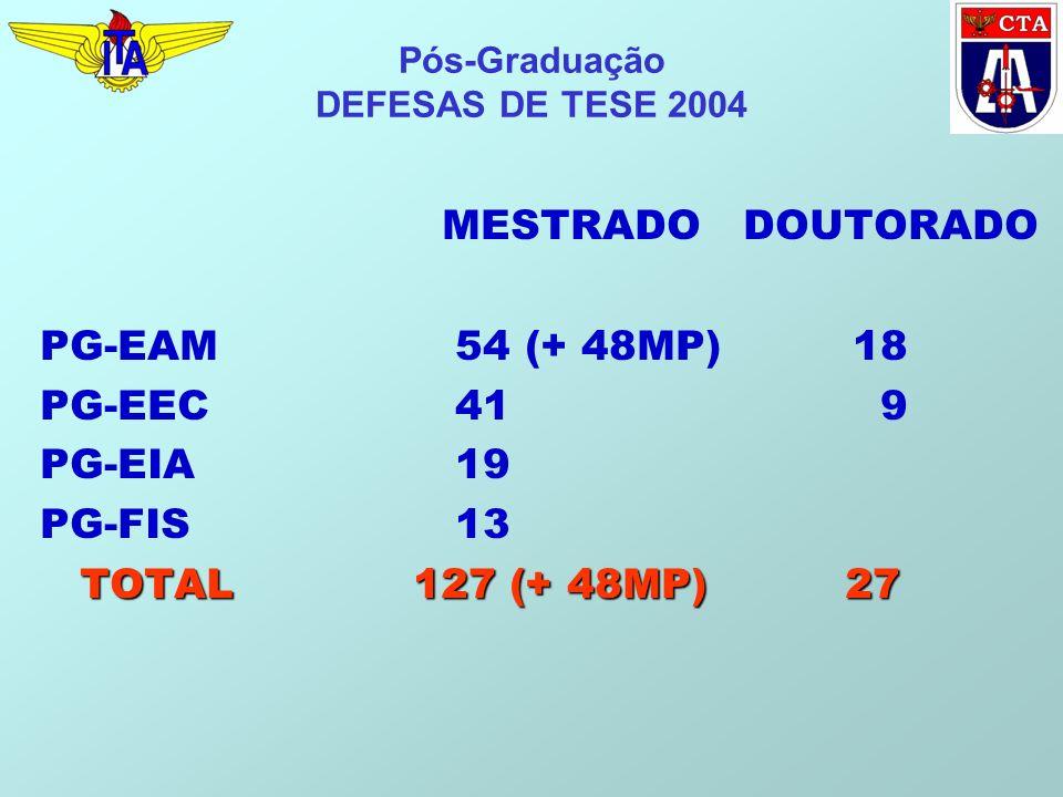 Pós-Graduação DEFESAS DE TESE 2004 MESTRADO DOUTORADO PG-EAM 54 (+ 48MP) 18 PG-EEC 41 9 PG-EIA 19 PG-FIS 13 TOTAL 127 (+ 48MP) 27 TOTAL 127 (+ 48MP) 27