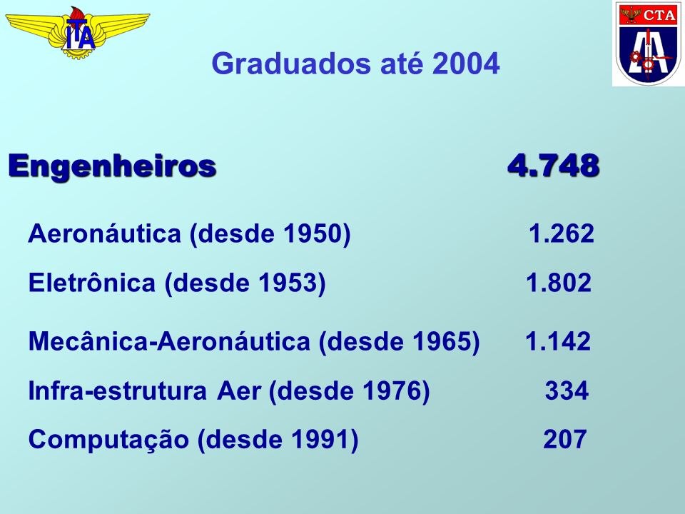 Engenheiros 4.748 Computação (desde 1991) 207 Graduados até 2004 Aeronáutica (desde 1950) 1.262 Eletrônica (desde 1953) 1.802 Mecânica-Aeronáutica (desde 1965) 1.142 Infra-estrutura Aer (desde 1976) 334