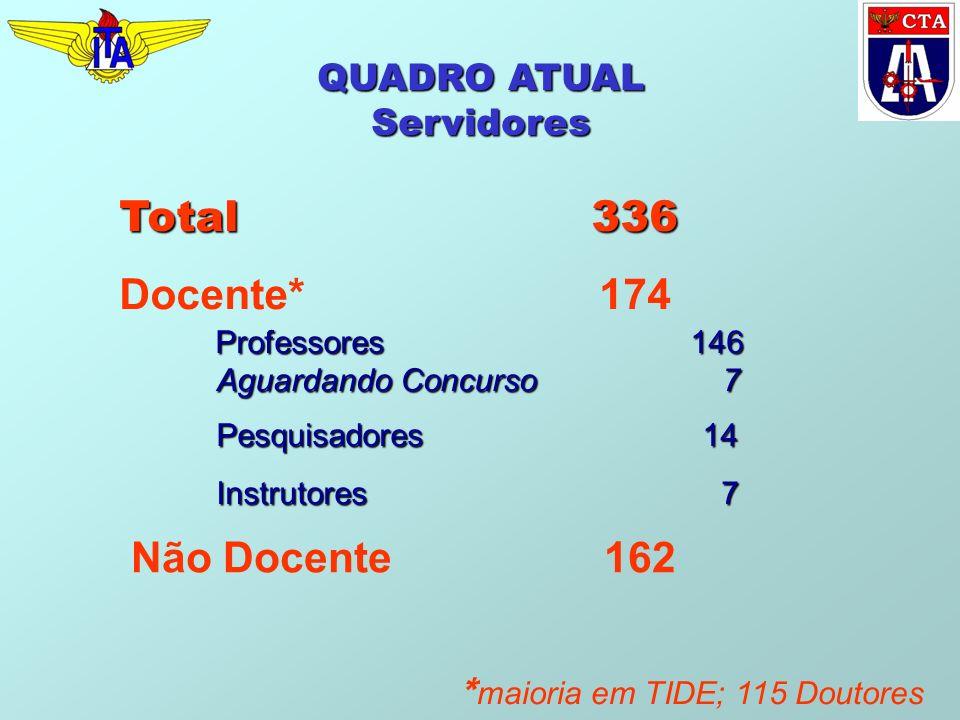 * maioria em TIDE; 115 Doutores QUADRO ATUAL Servidores Não Docente 162