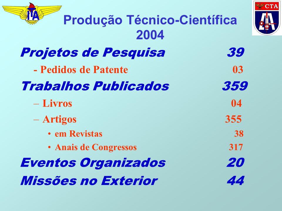 Produção Técnico-Científica 2004 Projetos de Pesquisa 39 - Pedidos de Patente 03 Trabalhos Publicados 359 –Livros 04 –Artigos 355 em Revistas 38 Anais de Congressos 317 Eventos Organizados 20 Missões no Exterior 44