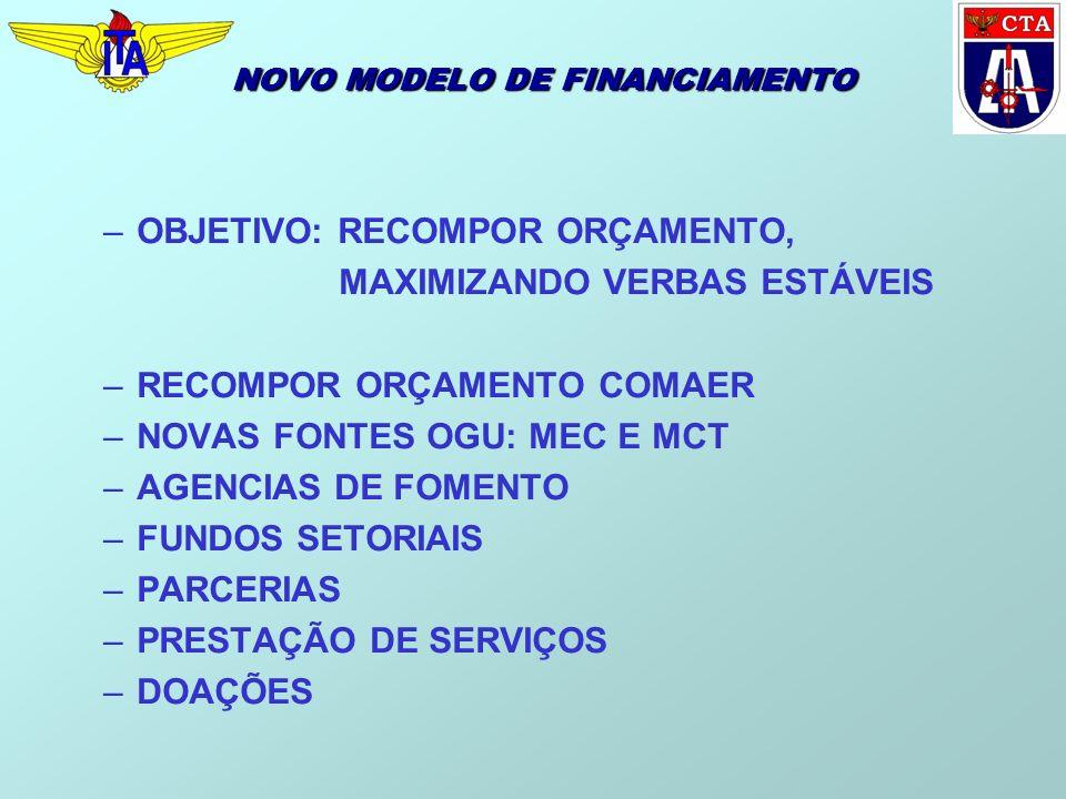 NOVO MODELO DE FINANCIAMENTO –OBJETIVO: RECOMPOR ORÇAMENTO, MAXIMIZANDO VERBAS ESTÁVEIS –RECOMPOR ORÇAMENTO COMAER –NOVAS FONTES OGU: MEC E MCT –AGENCIAS DE FOMENTO –FUNDOS SETORIAIS –PARCERIAS –PRESTAÇÃO DE SERVIÇOS –DOAÇÕES
