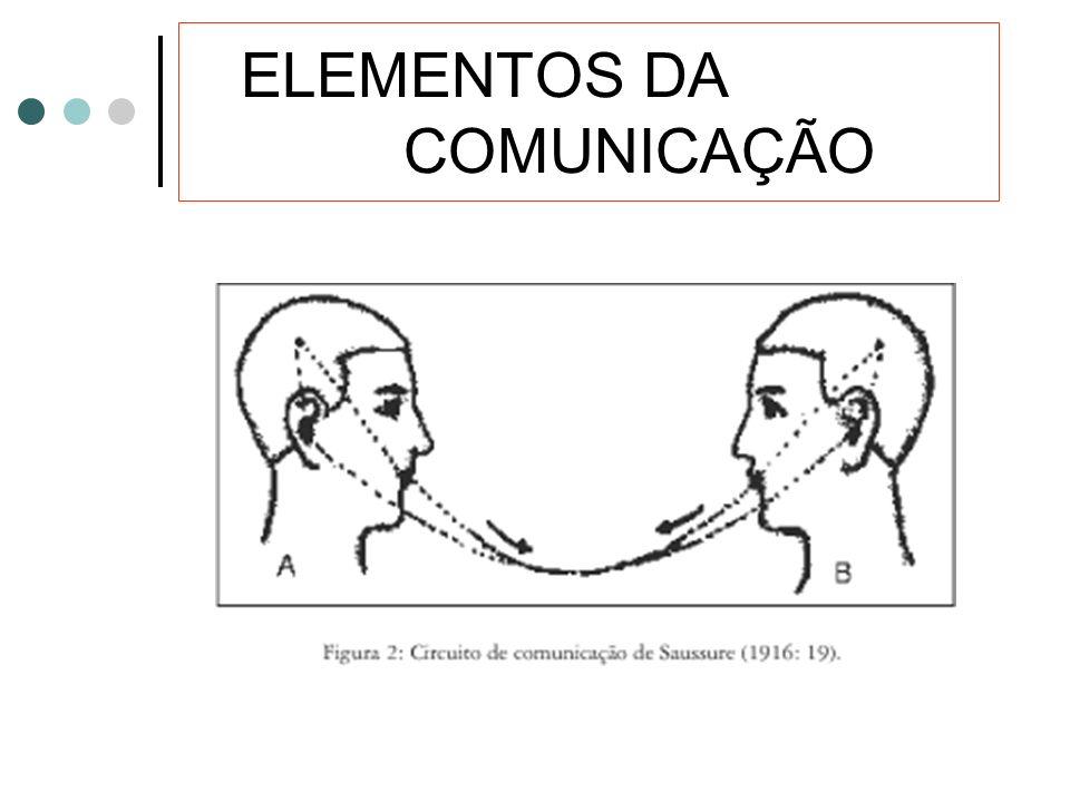 Elementos da comunicação emissor - emite, codifica a mensagem receptor - recebe, decodifica a mensagem mensagem - conteúdo transmitido pelo emissor có