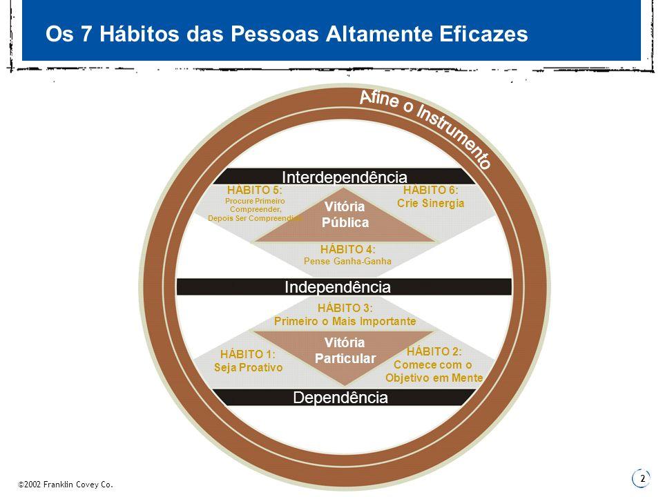 2 Os 7 Hábitos das Pessoas Altamente Eficazes Independência Dependência Interdependência Vitória Particular Vitória Pública HÁBITO 1: Seja Proativo HÁ