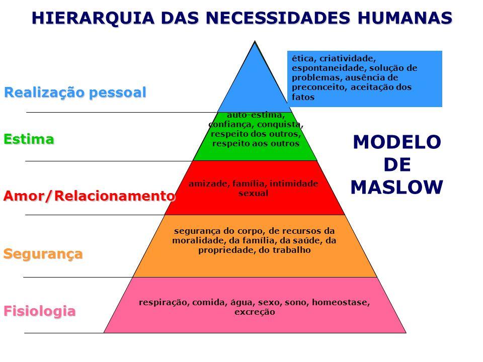 HIERARQUIA DAS NECESSIDADES HUMANAS respiração, comida, água, sexo, sono, homeostase, excreção segurança do corpo, de recursos da moralidade, da famíl