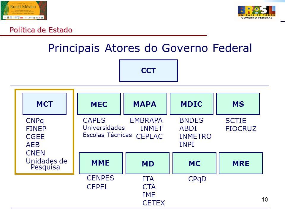 10 Principais Atores do Governo Federal Política de Estado CCT MEC CAPES Universidades Escolas Técnicas MAPA EMBRAPA INMET CEPLAC MS SCTIE FIOCRUZ MDI