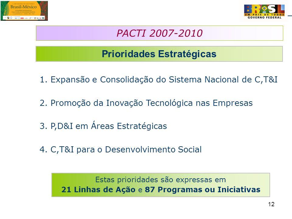 12 PACTI 2007-2010 Prioridades Estratégicas 1. Expansão e Consolidação do Sistema Nacional de C,T&I 2. Promoção da Inovação Tecnológica nas Empresas 3