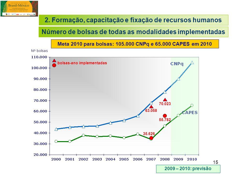 15 35.626 55.782 70.023 63.058 bolsas-ano implementadas Meta 2010 para bolsas: 105.000 CNPq e 65.000 CAPES em 2010 2009 – 2010: previsão 2. Formação,