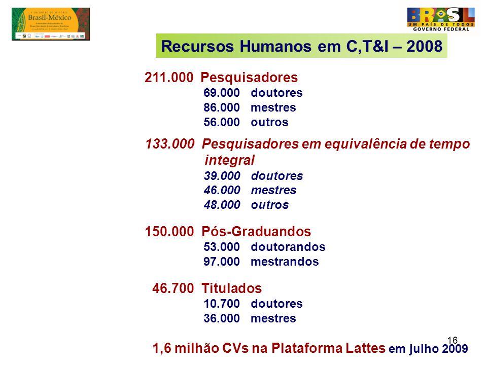 16 211.000 Pesquisadores 69.000 doutores 86.000 mestres 56.000 outros 133.000 Pesquisadores em equivalência de tempo integral 39.000 doutores 46.000 m