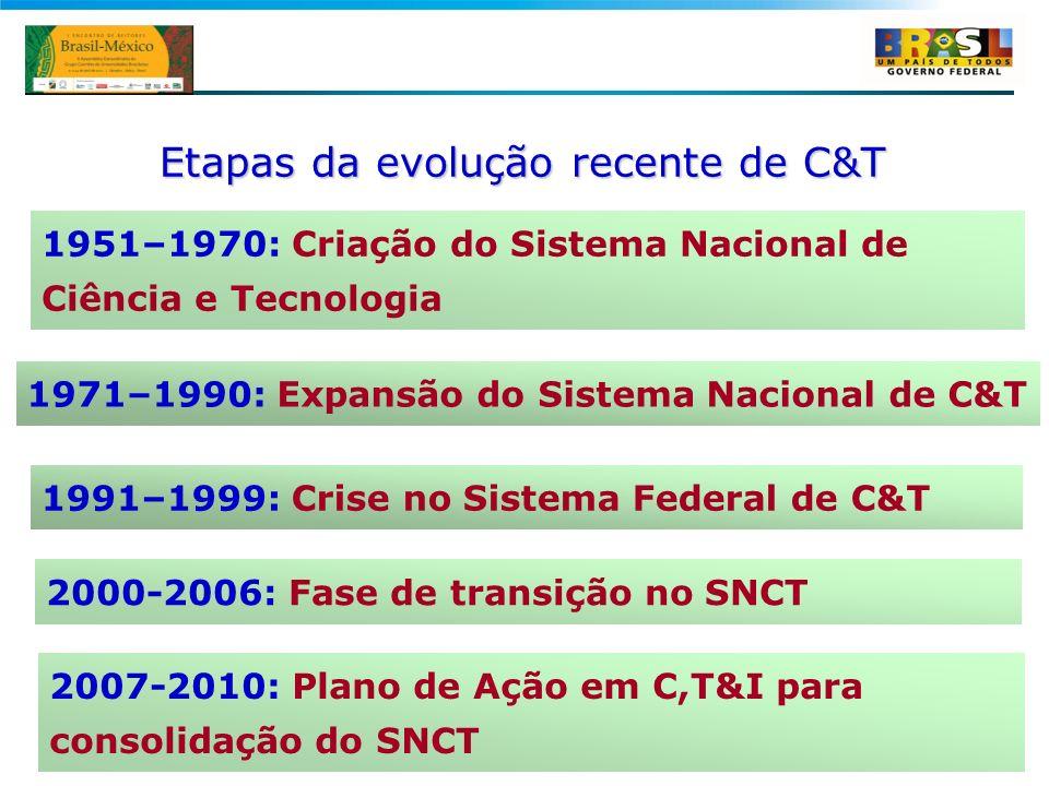 2 1951–1970: Criação do Sistema Nacional de Ciência e Tecnologia Etapas da evolução recente de C&T 1991–1999: Crise no Sistema Federal de C&T 2000-200