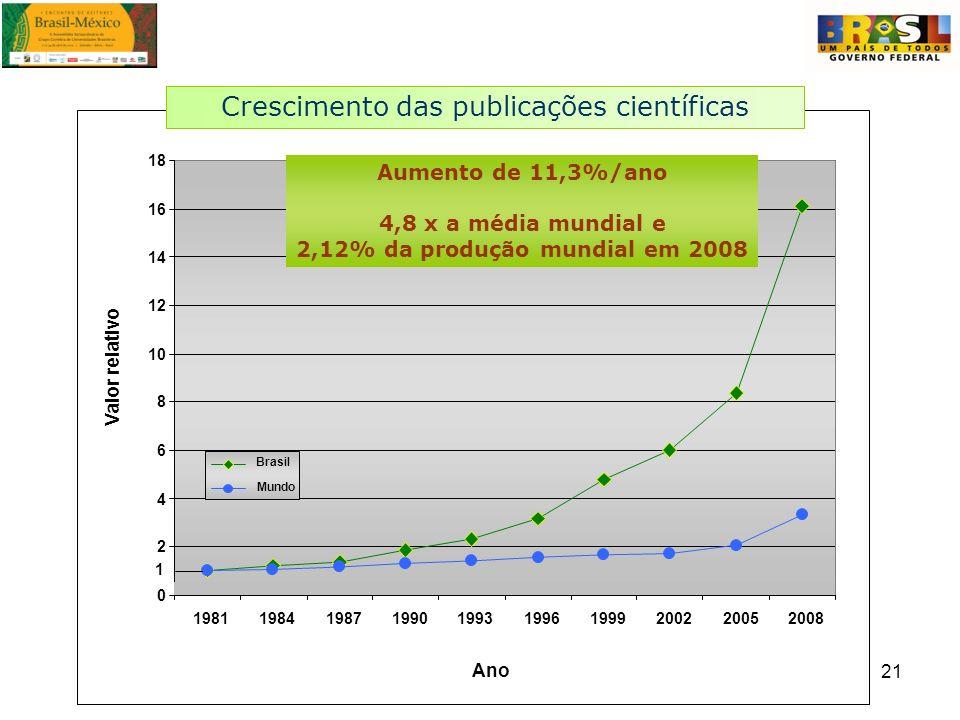 21 1981198419871990199319961999200220052008 Ano Valor relativo Brasil Mundo Aumento de 11,3%/ano 4,8 x a média mundial e 2,12% da produção mundial em