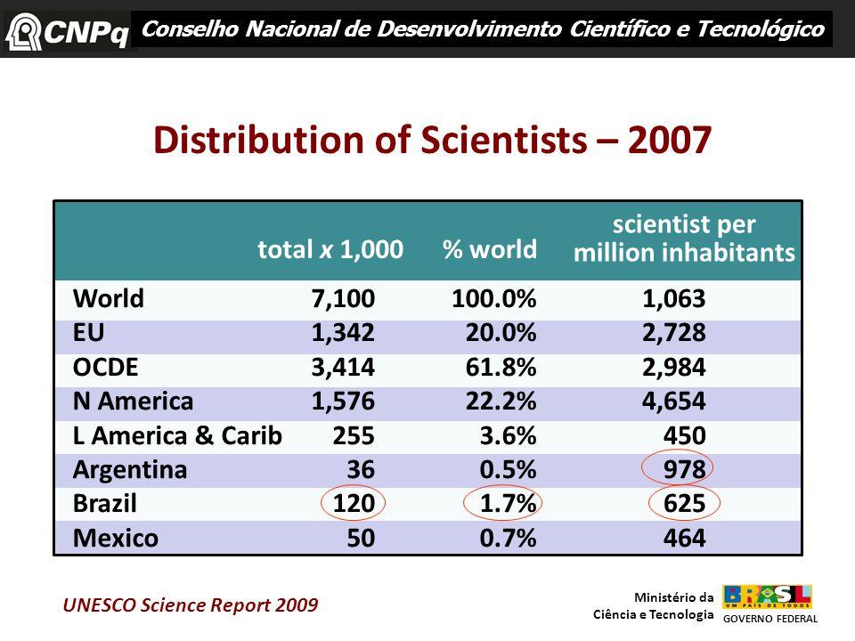 22 World EU OCDE N America L America & Carib Argentina Brazil Mexico 7,100 1,342 3,414 1,576 255 36 120 50 100.0% 20.0% 61.8% 22.2% 3.6% 0.5% 1.7% 0.7