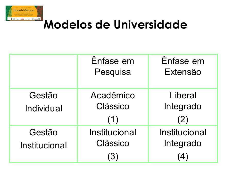 Modelos de Universidade Ênfase em Pesquisa Ênfase em Extensão Gestão Individual Acadêmico Clássico (1) Liberal Integrado (2) Gestão Institucional Inst
