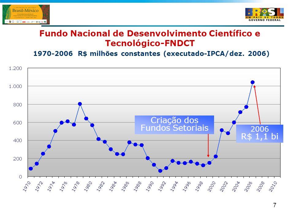 7 Fundo Nacional de Desenvolvimento Científico e Tecnológico-FNDCT 1970-2006 R$ milhões constantes (executado-IPCA/dez. 2006) Criação dos Fundos Setor