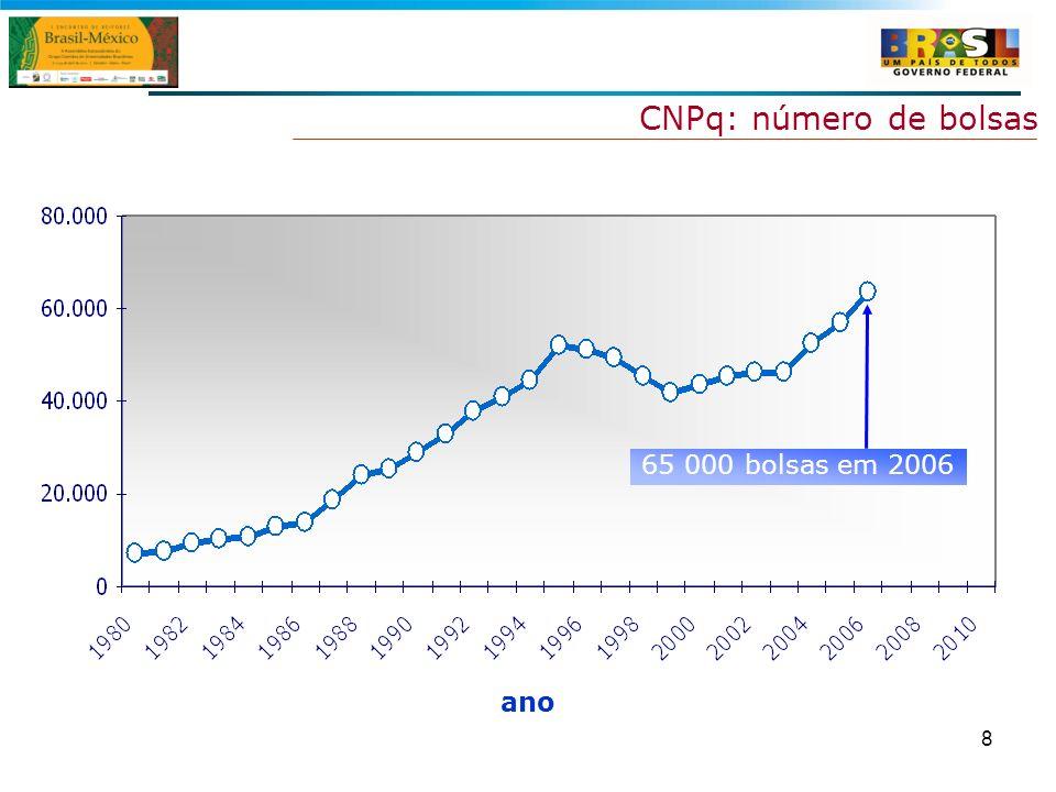 8 CNPq: número de bolsas ano 65 000 bolsas em 2006