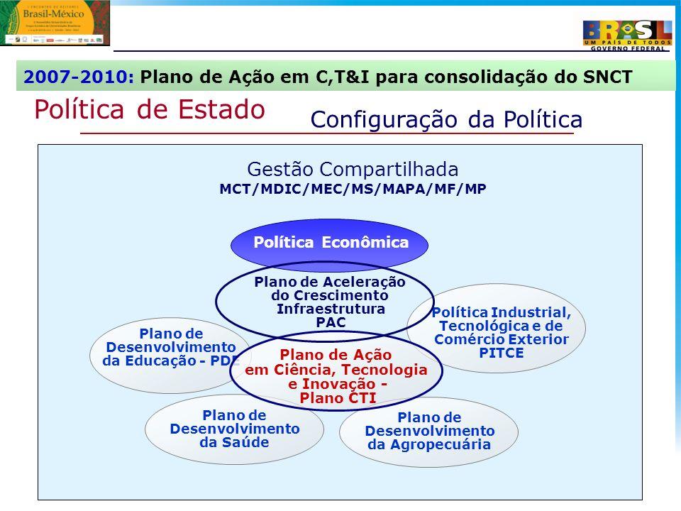 9 Política de Estado Configuração da Política Gestão Compartilhada MCT/MDIC/MEC/MS/MAPA/MF/MP Política Econômica Plano de Desenvolvimento da Educação