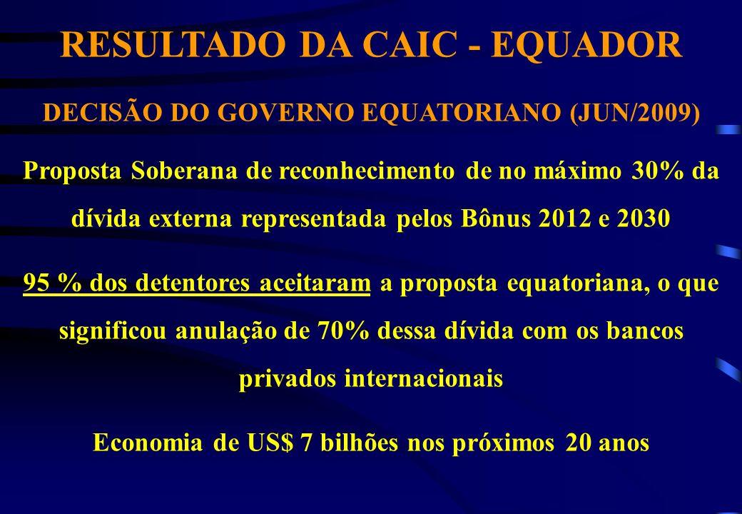 RESULTADO DA CAIC - EQUADOR DECISÃO DO GOVERNO EQUATORIANO (JUN/2009) Proposta Soberana de reconhecimento de no máximo 30% da dívida externa representada pelos Bônus 2012 e 2030 95 % dos detentores aceitaram a proposta equatoriana, o que significou anulação de 70% dessa dívida com os bancos privados internacionais Economia de US$ 7 bilhões nos próximos 20 anos