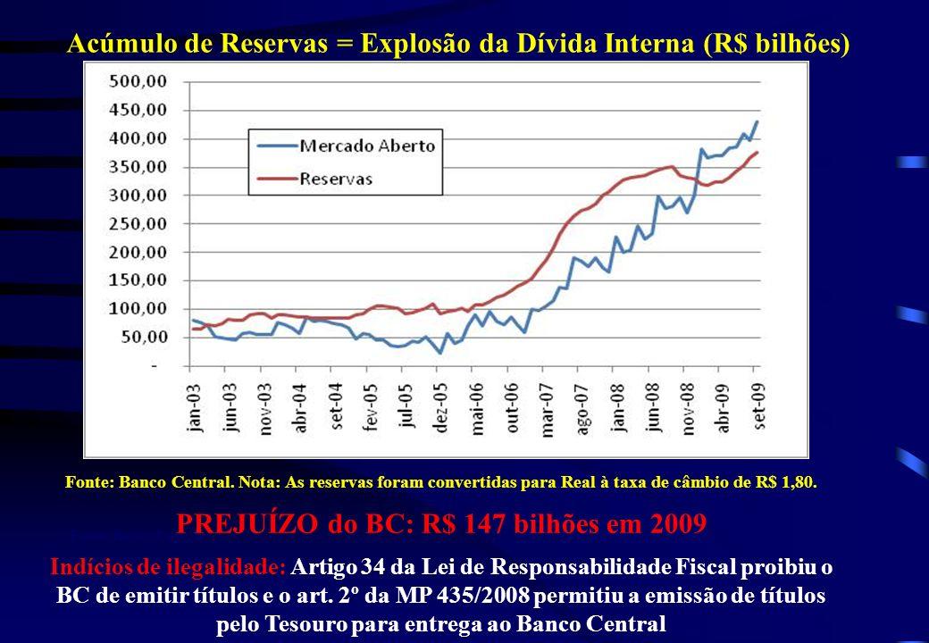 Acúmulo de Reservas = Explosão da Dívida Interna (R$ bilhões) Fonte: Banco Central Fonte: Banco Central. Nota: As reservas foram convertidas para Real