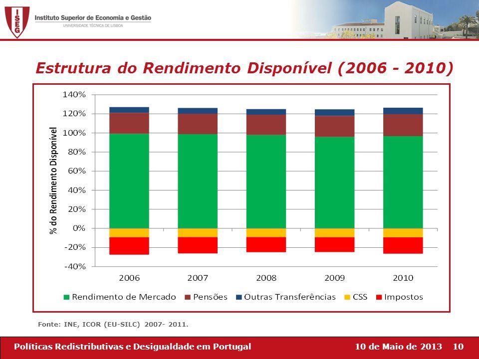 10 de Maio de 201310Políticas Redistributivas e Desigualdade em Portugal Estrutura do Rendimento Disponível (2006 - 2010) Fonte: INE, ICOR (EU-SILC) 2