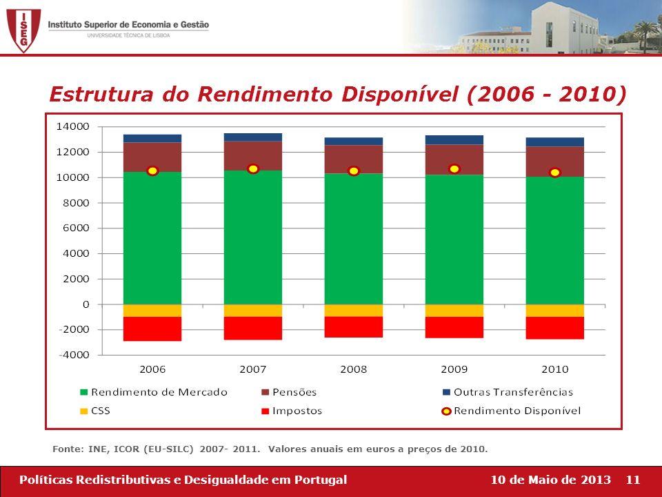 10 de Maio de 201311Políticas Redistributivas e Desigualdade em Portugal Estrutura do Rendimento Disponível (2006 - 2010) Fonte: INE, ICOR (EU-SILC) 2